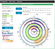 User interface for visualizing data using a circular visualization